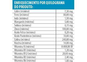 Ração barão premium filhotes 25 kg - 122,00