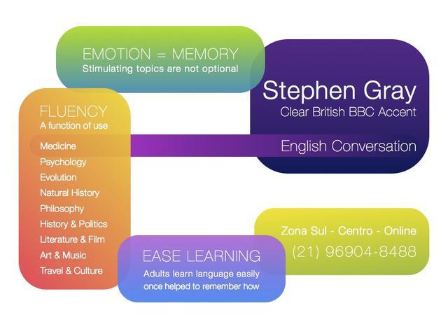 Inglês com falante nativo britânico -:- zona sul e online