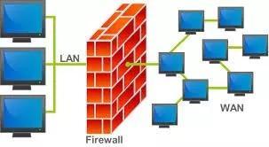Implantação de firewall linux