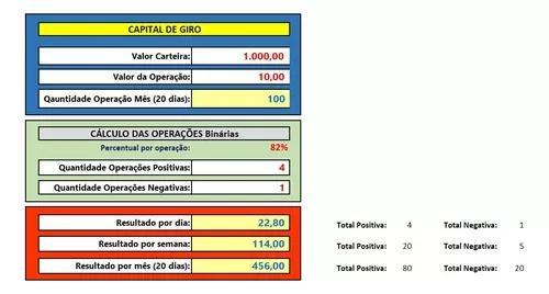 Indicador operações binárias - cálculo de ganho diário