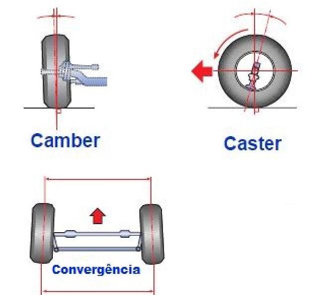 Curso de freio- suspensão e direção