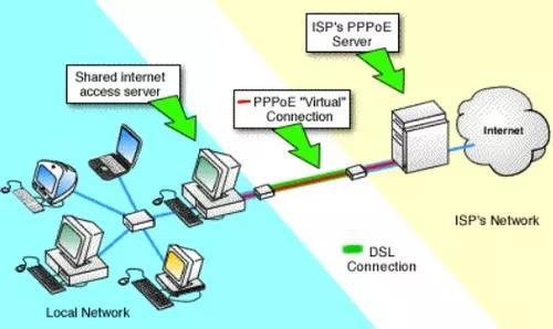 Configuração pppoe server provedor de internet!