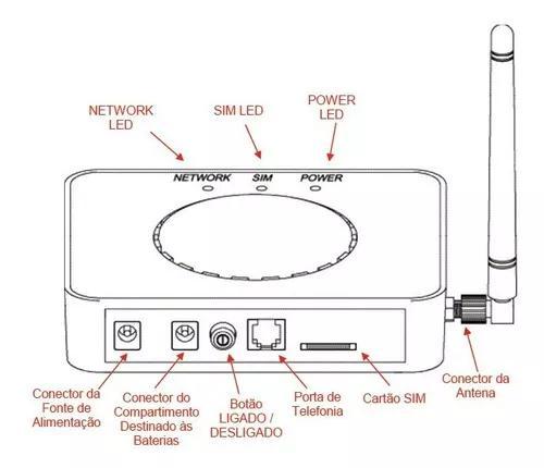 Adaptador interface gsm box pirelli g0100 - desbloqueado