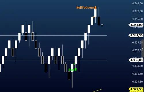 Aulas particulares bolsa de valores - indice, dolar e